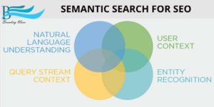 SEO Semantic Search
