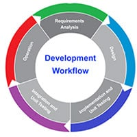 ANALYSIS FOR WEB DEVELOPMENT AND WEBSITE DESIGNING